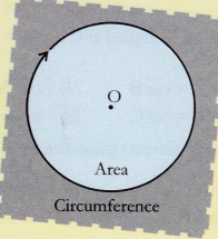 ncert-class-10-maths-lab-manual-area-circle-coiling-method-2