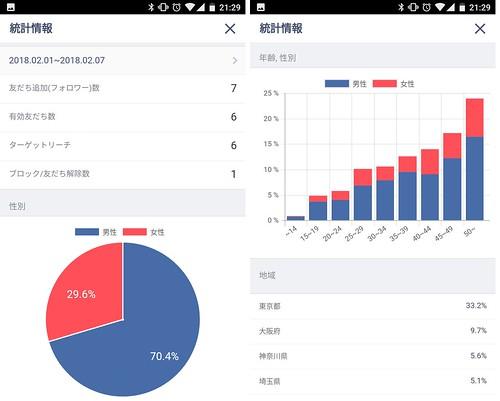 LINE@の統計情報
