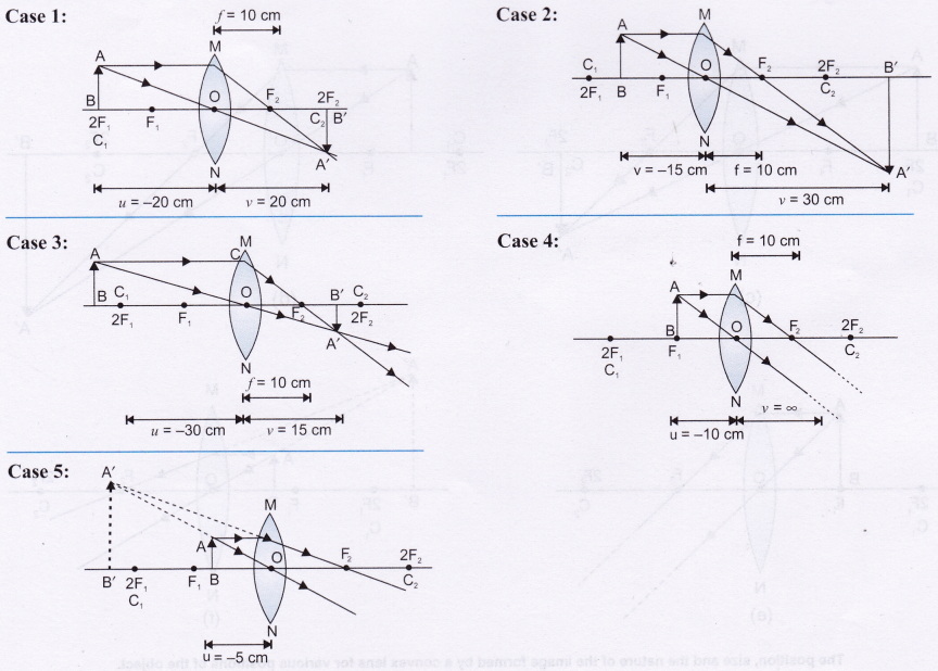 NCERT Science Refraction Through Prism lab manual class 10 solutions