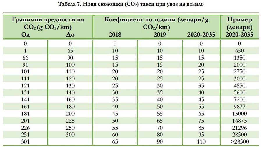 СТАТРА - еколошки такси при увоз на возило