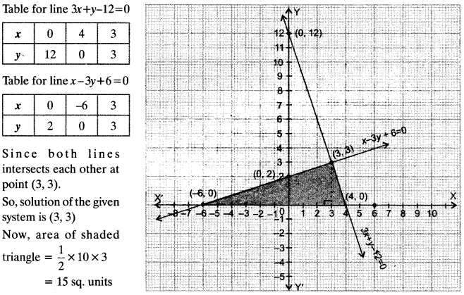linear equations in two variables class 9 pdf