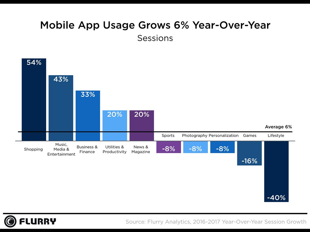 Flurry 2017 YoY Session Growth