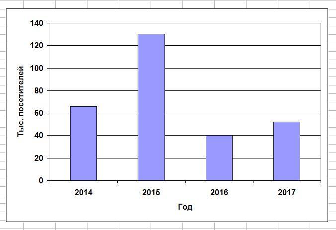 Chart_2017