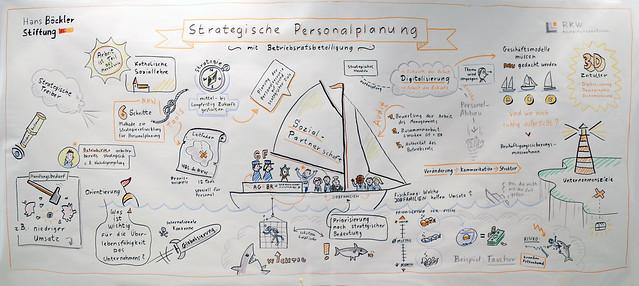 Strategische Personalplanung mit Beteiligung des Betriebsrats