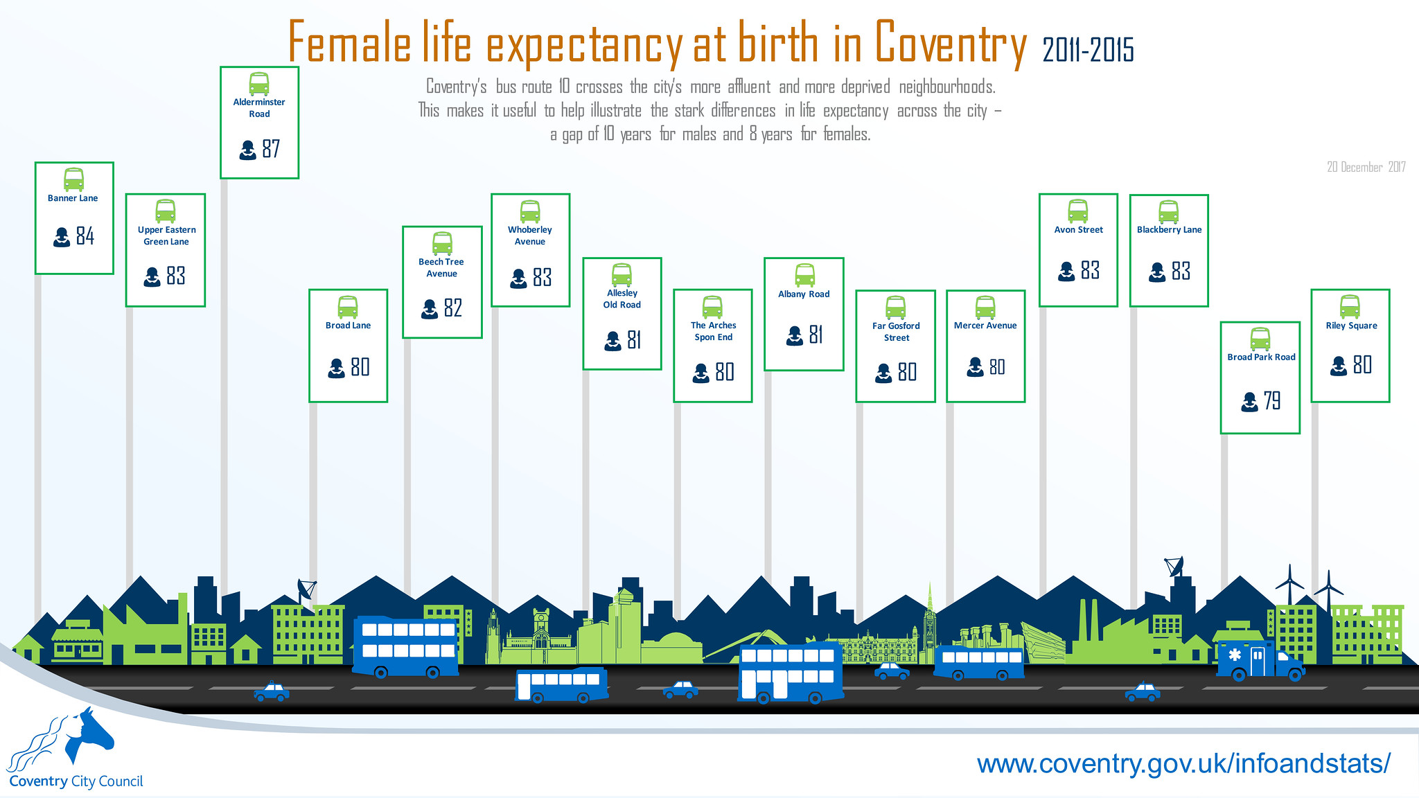 Female life expectancy along Coventry bus route 10 infographic (December 2017)