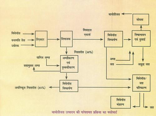 बायोडीजल उत्पादन की परंपरागत प्रक्रिया का फ्लोचार्ट