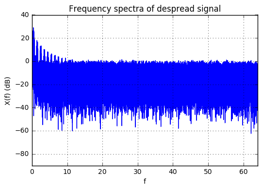 Linear Feedback Shift Registers for the Uninitiated, Part XII