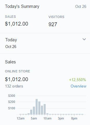 Shopify-1k-cross