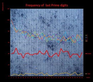 Last Prime frequency