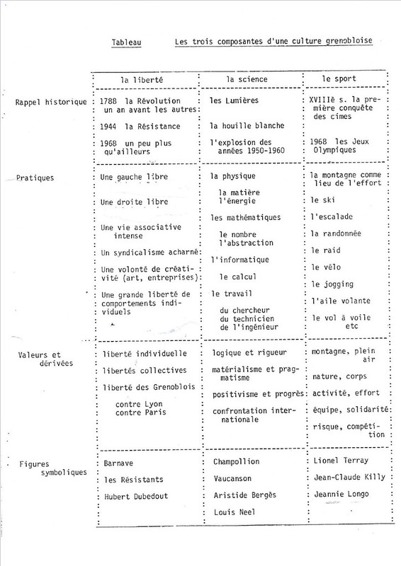 Grenoble Histoire 20 12 17
