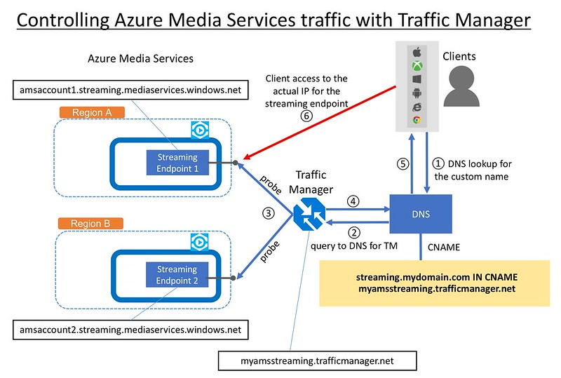 Controling Azure Media Services Traffic with Traffic Manager