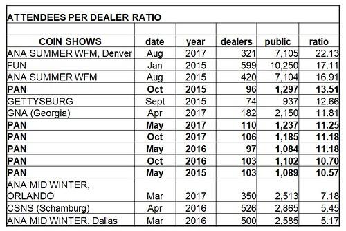 PAN Show Public-dealer Ratios