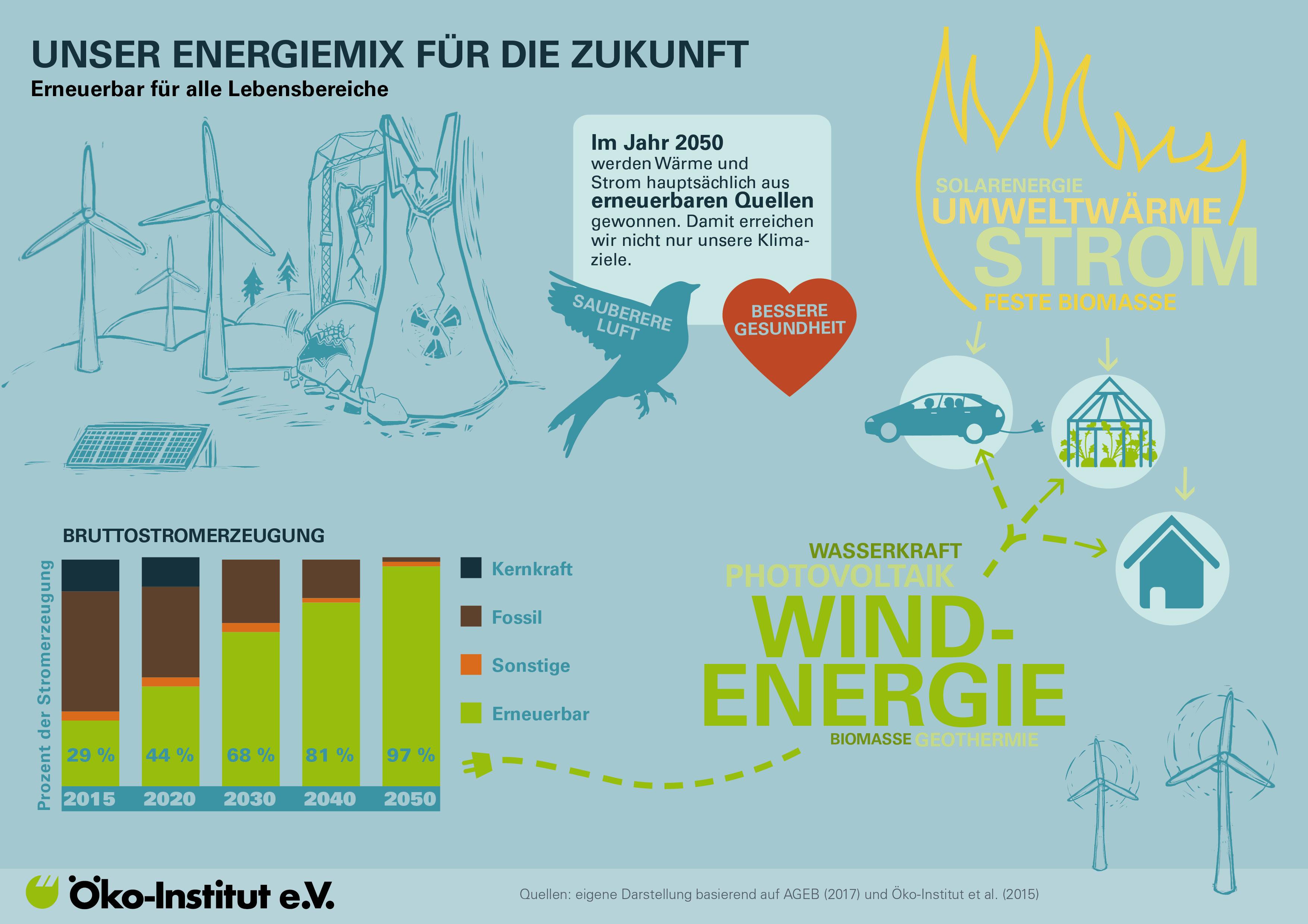 Strom und Wärme klimafreundlich erzeugt