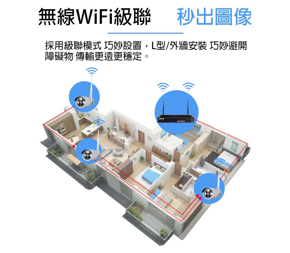 九安套包10.無線wifi級聯