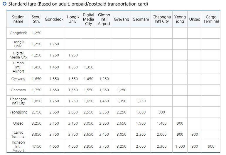 5 hari di Seoul - Arex Train Timetable