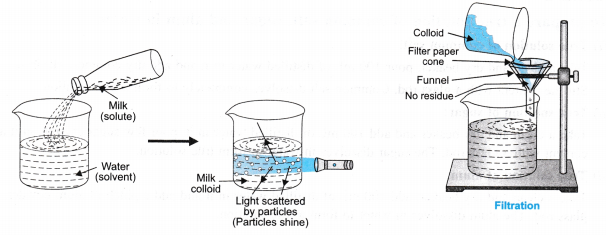 ncert-class-9-science-lab-manual-solution-colloids-suspension-4