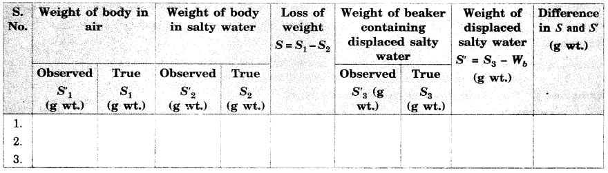 cbse-class-9-science-practical-skills-archimedes-principle-3