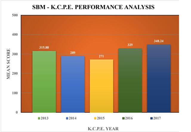 SBM School Mean Score K.C.P.E. 2017