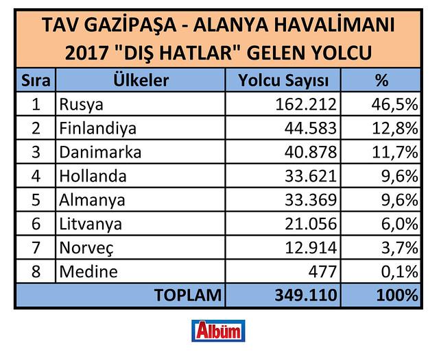 Havalimanının 2017 rakamları belli oldu-4