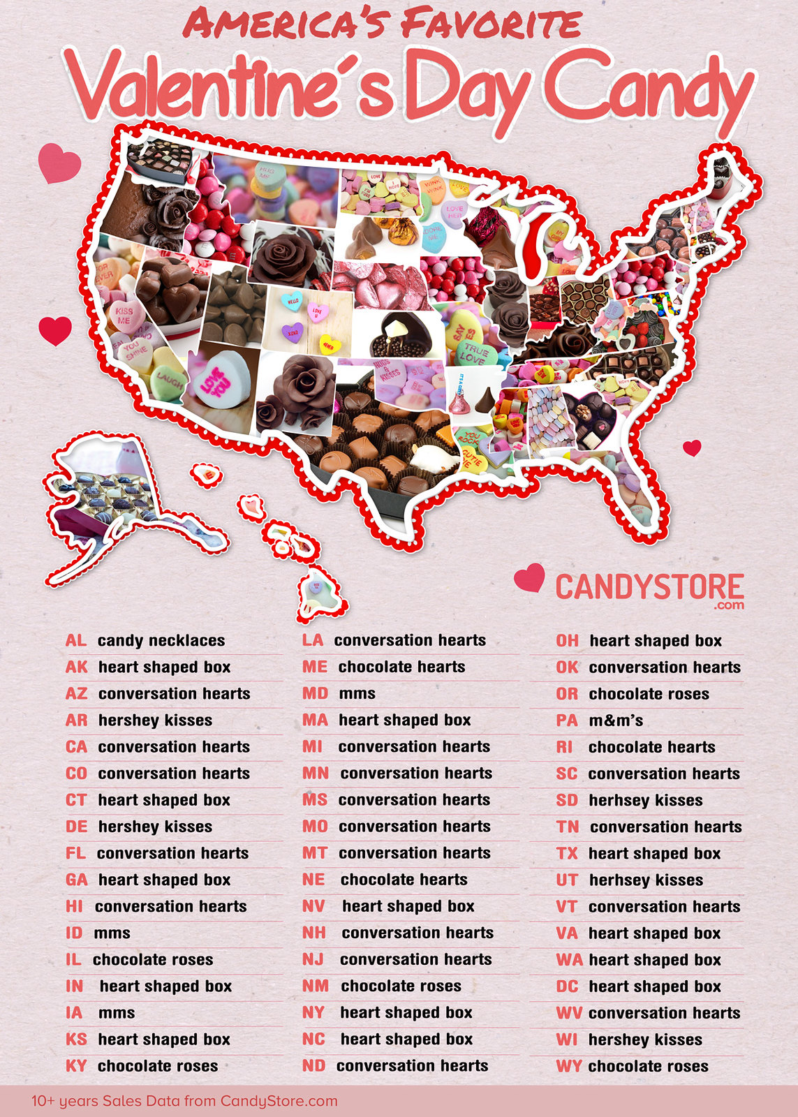 Valentine's Day candy list by state from CandyStore.com