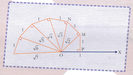 CBSE Class 9 Maths Lab Manual – Square Root Spiral