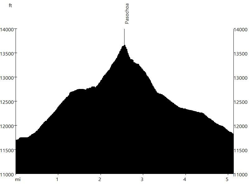 Pasochoa • Route Profile