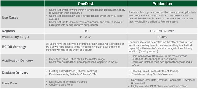 OneDesk vs Production