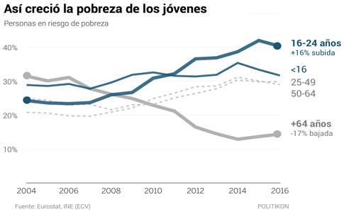 18a09 El muro invisible en siete gráficos los problemas de ser joven en España Politikon Uti 485