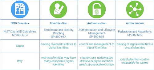 The Three Domain Identity (3DID) Model