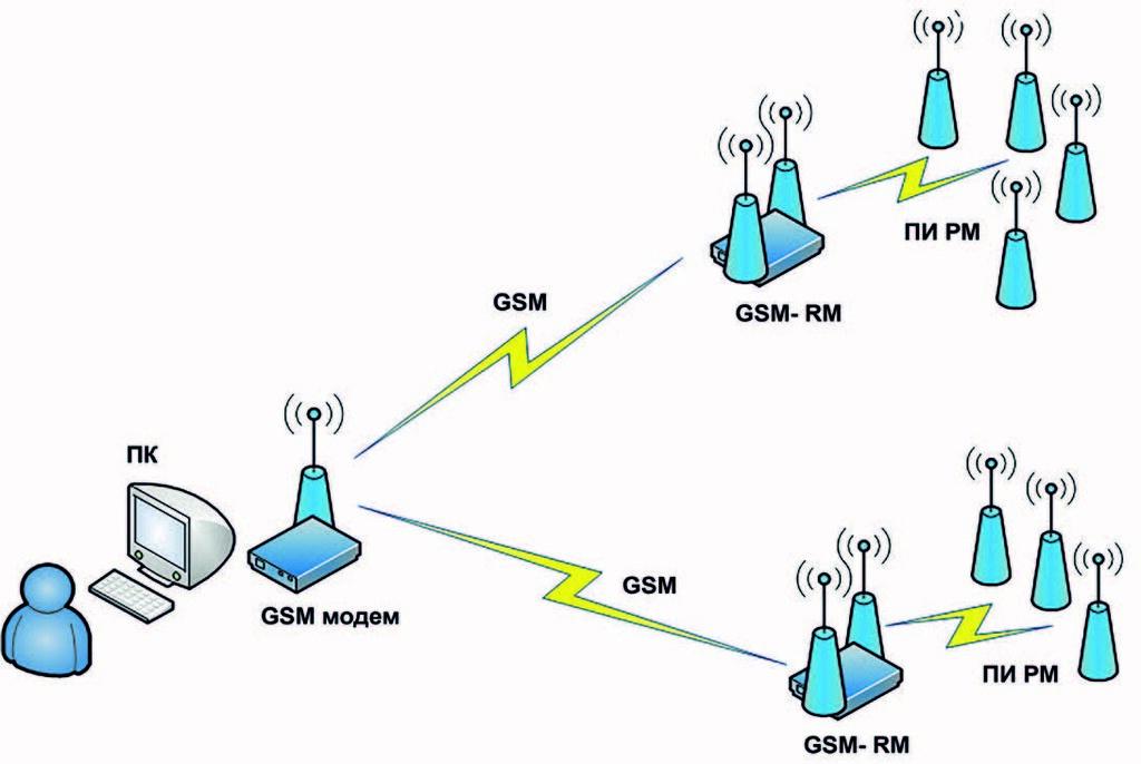 Рис. 10. Структурная схема GSM/РМ сети