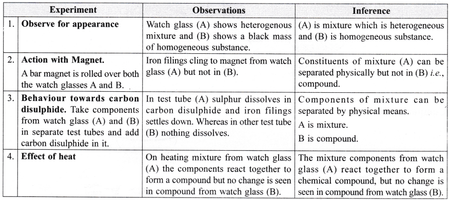 ncert-class-9-science-lab-manual-mixture-and-compound-8
