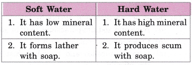 cbse-class-10-science-practical-skills-cleaning-capacity-of-soap-in-hard-and-soft-water-10