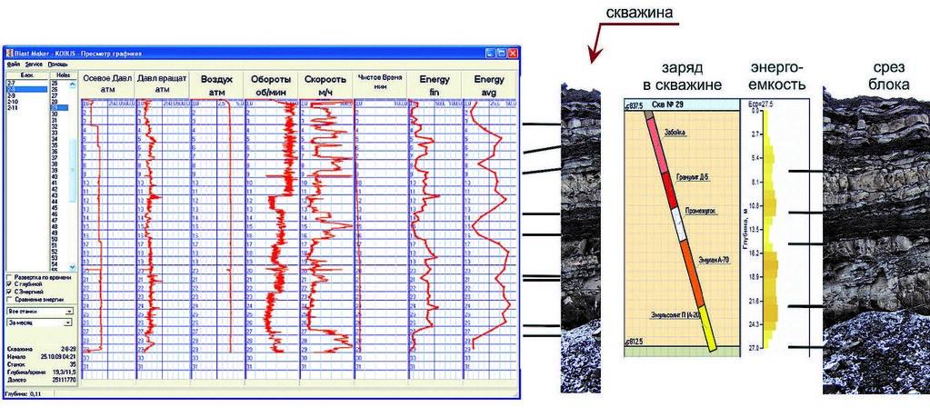 Сравнение геологических данных с показателями полученными бортовым вычислительным устройством КОБУС ® и оптимальная конструкция заряда скважины для данного массива, рассчитанная по энергоемкости