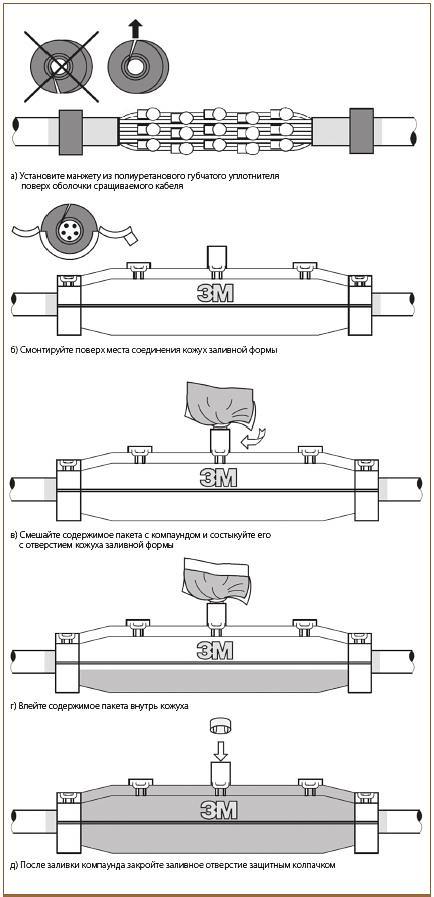 Рис. 11. Монтаж соединительной муфты при помощи термоусаживаемой манжеты 3М HDCW