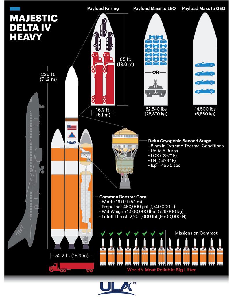 Infographic: ULA's Majestic Delta IV Heavy