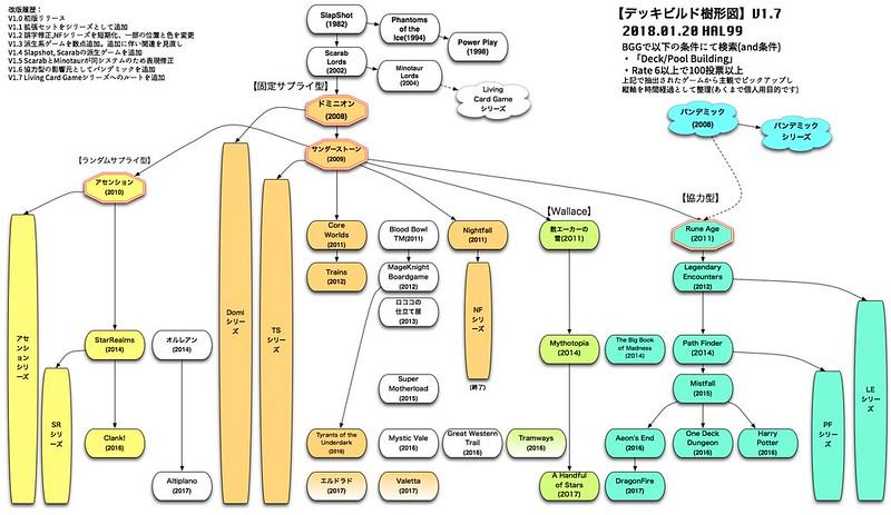 樹形図_デッキビルド編_V1.7