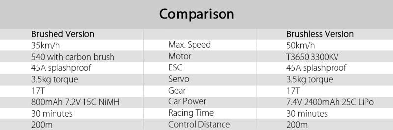 GearBest ZD Racing 10427 (1)