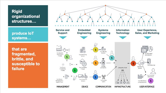Rigid organizational structures product IoT systems that are fragmented, brittle, and susceptible to failure