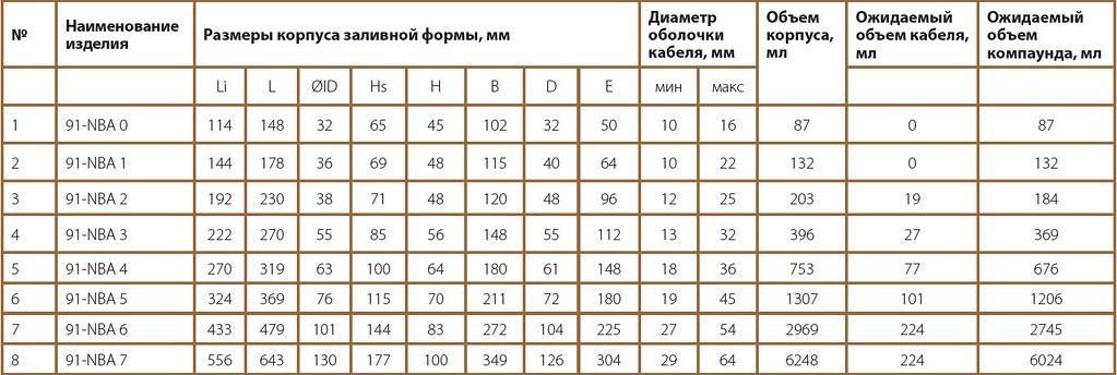 Таблица 1. Размеры муфт серии 3м Scotchcast 91-NBA