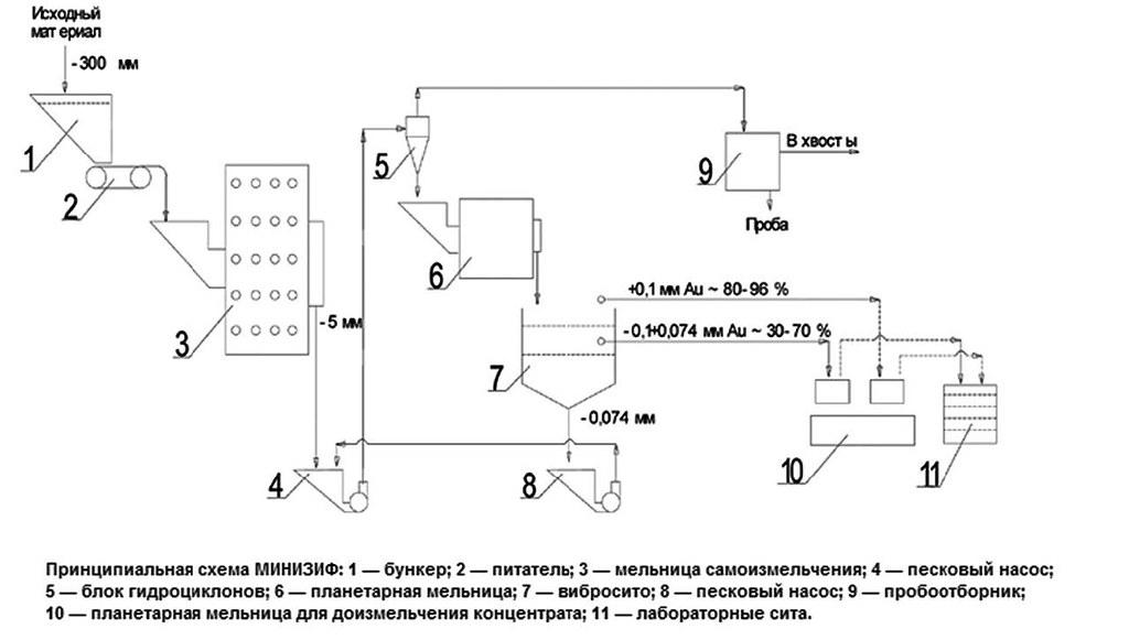Принципиальная схема МИНИЗИФ