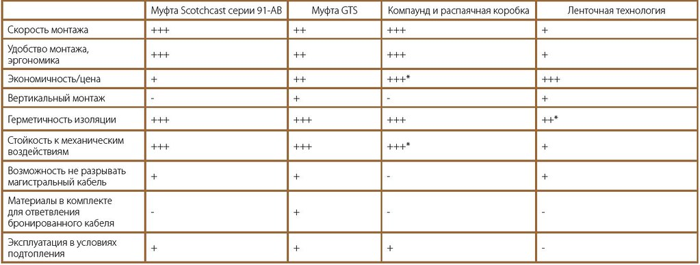 Сравнительная таблица способов изоляции кабелей