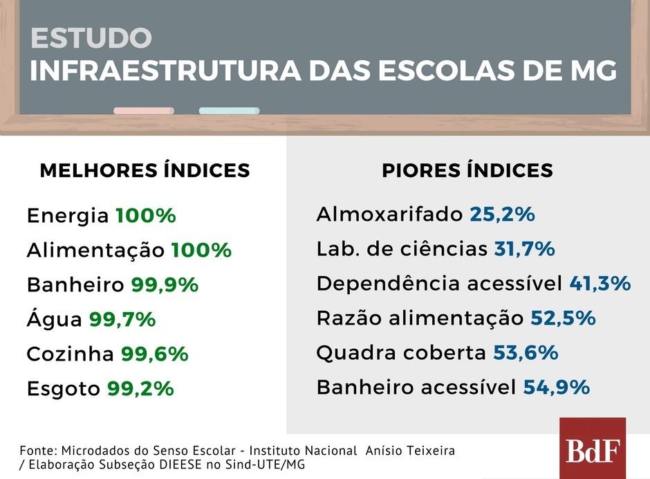 37% das escolas de Minas não possuem refeitório 1