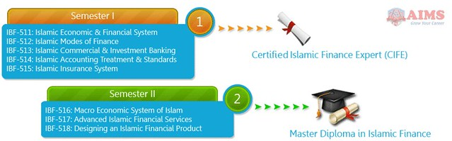 Islamic Banking Diploma