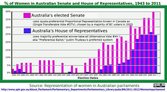 Women elected with PR vs AV