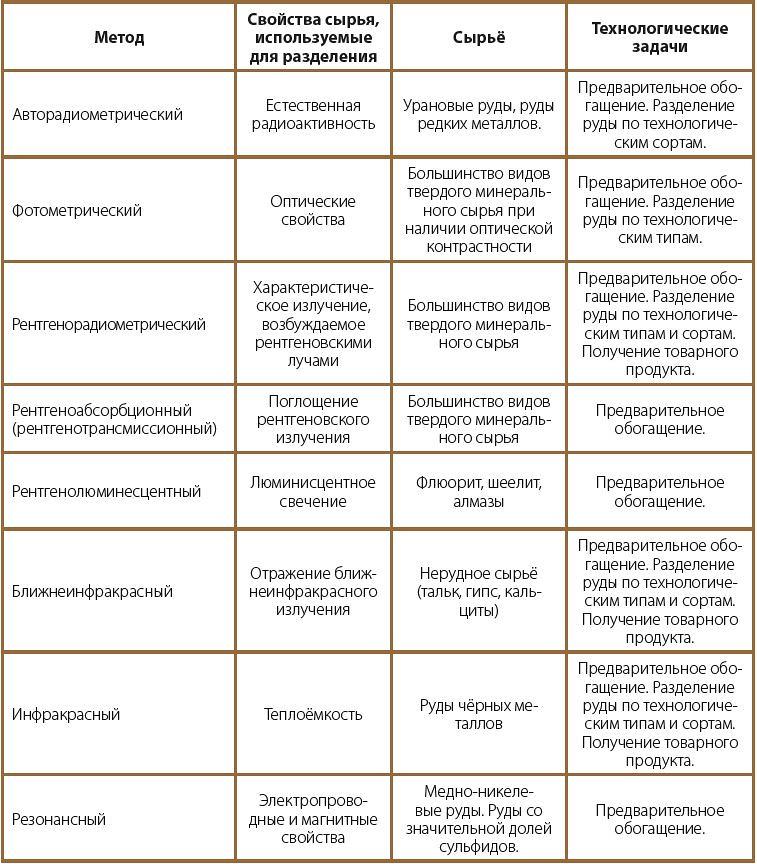 Краткая характеристика методов радиометрической сепарации и области применения
