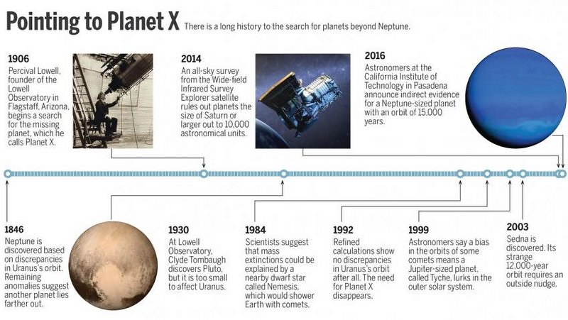 Planetx_Timeline_