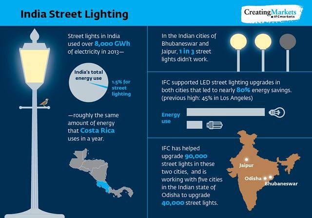 Streetlighting Infographic