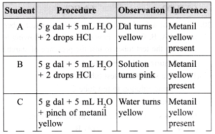 ncert-class-9-science-lab-manual-food-sample-test-for-starch-and-adulteration-7