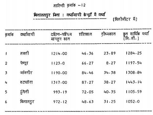 सारिणी क्रमांक 12 बिलासपुर जिला वर्षामापी केन्द्रों में वर्षा