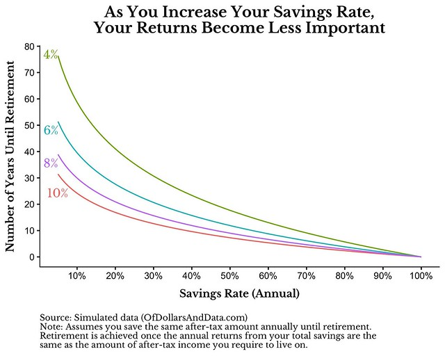 The more you save, the less the market matters